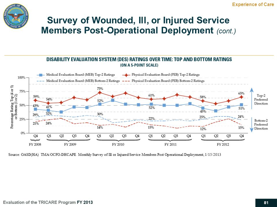 Survey of Wounded, Ill, or Injured Service