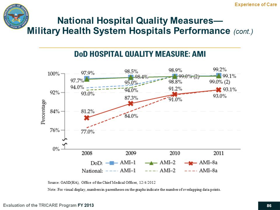 National Hospital Quality Measures—