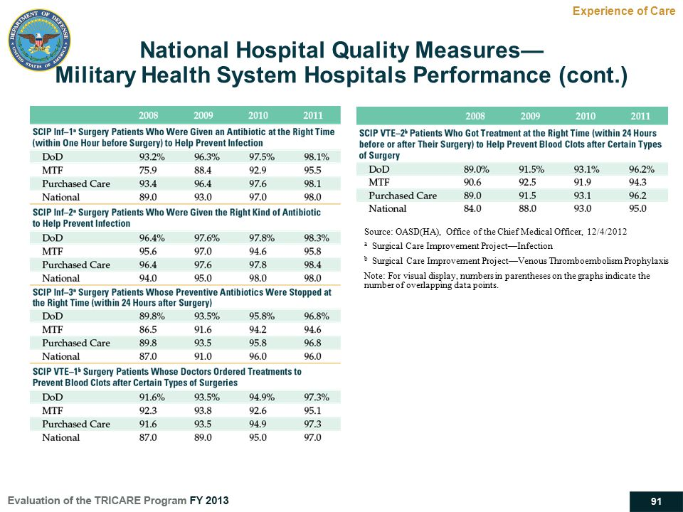 National Hospital Quality Measures—