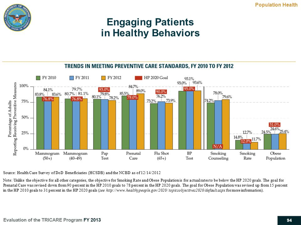 Engaging Patients in Healthy Behaviors