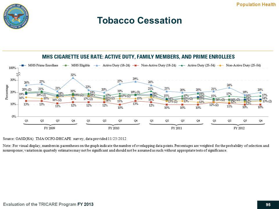 Tobacco Cessation Population Health