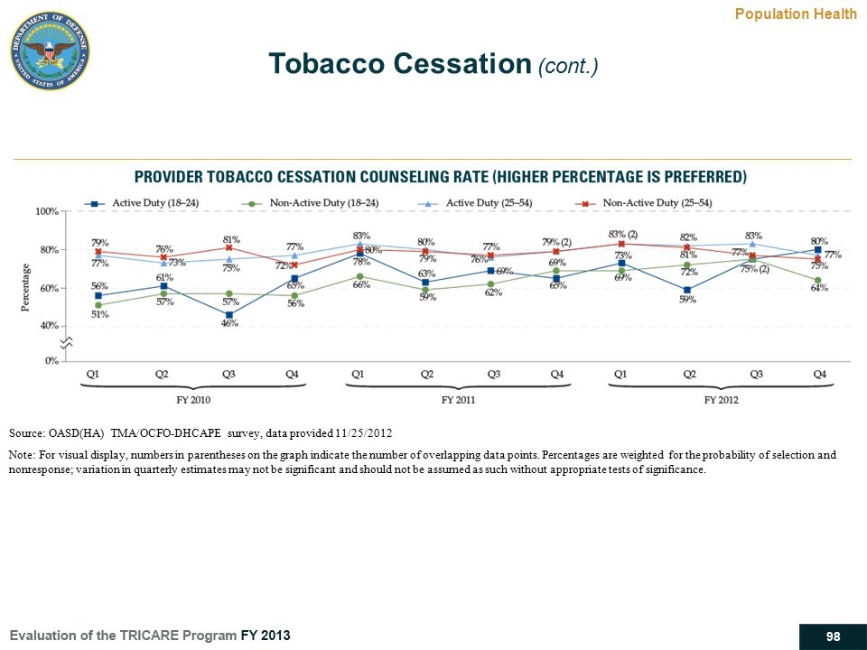 Tobacco Cessation (cont.)