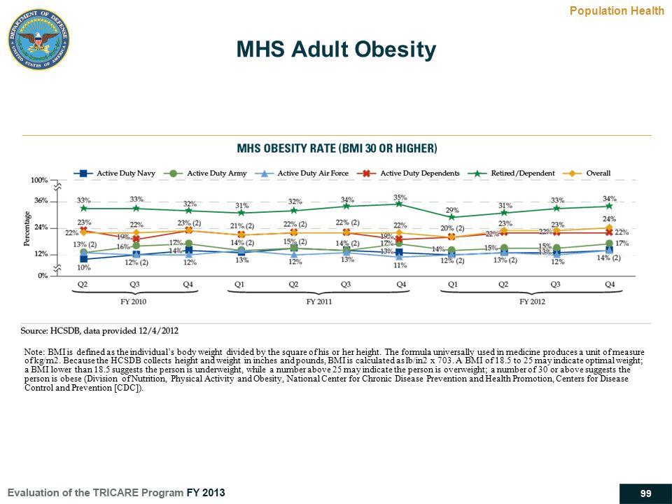 MHS Adult Obesity Population Health