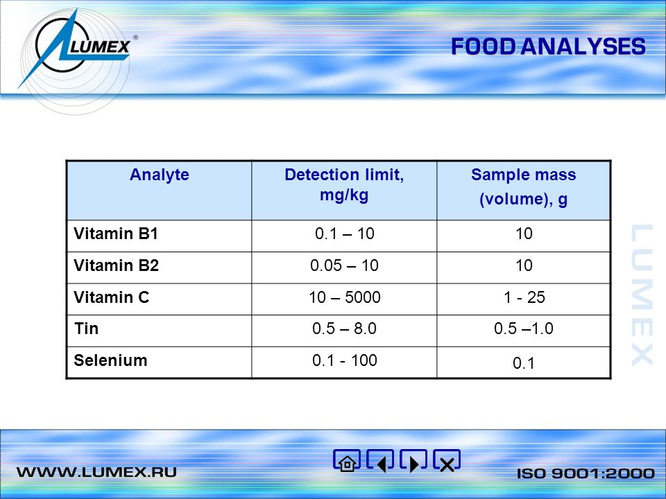 FOOD ANALYSES Analyte Detection limit, mg/kg Sample mass (volume), g