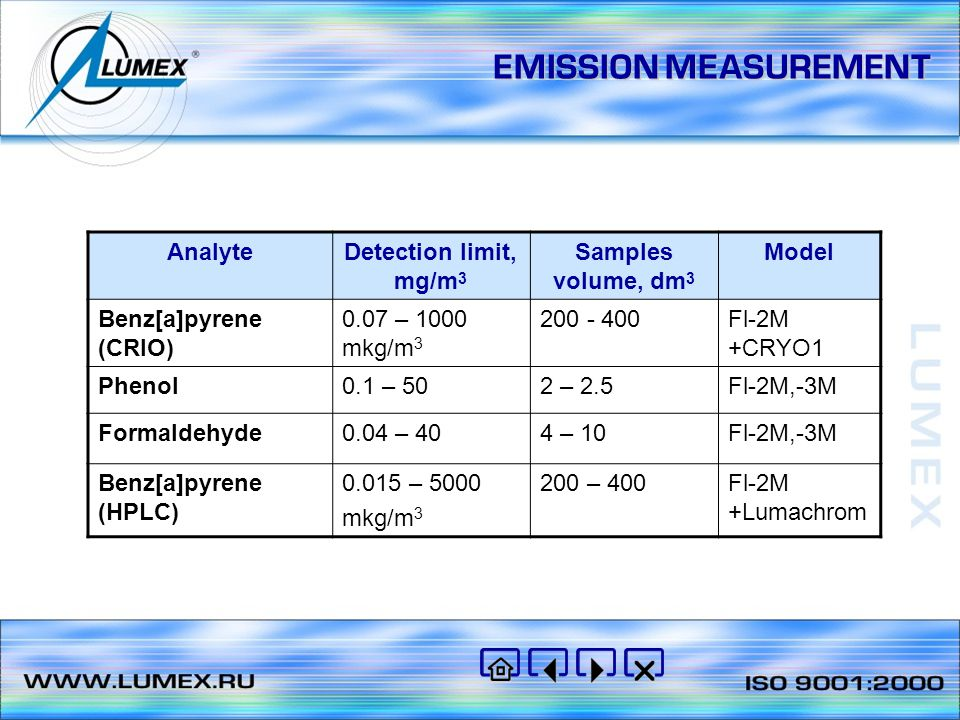 EMISSION MEASUREMENT Analyte Detection limit, mg/m3