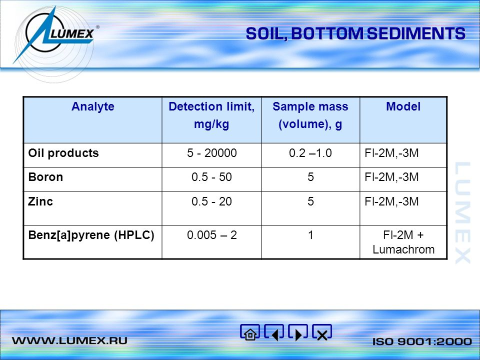 SOIL, BOTTOM SEDIMENTS Analyte Detection limit, mg/kg Sample mass
