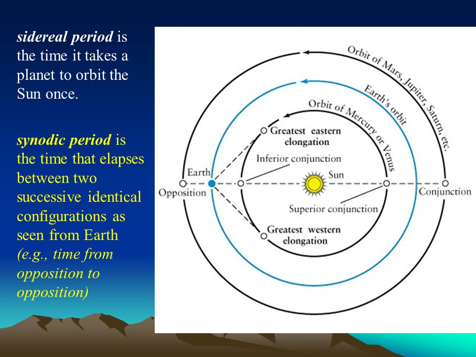sidereal period is the time it takes a planet to orbit the Sun once.