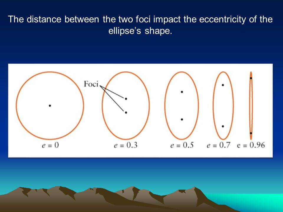 The distance between the two foci impact the eccentricity of the ellipse's shape.