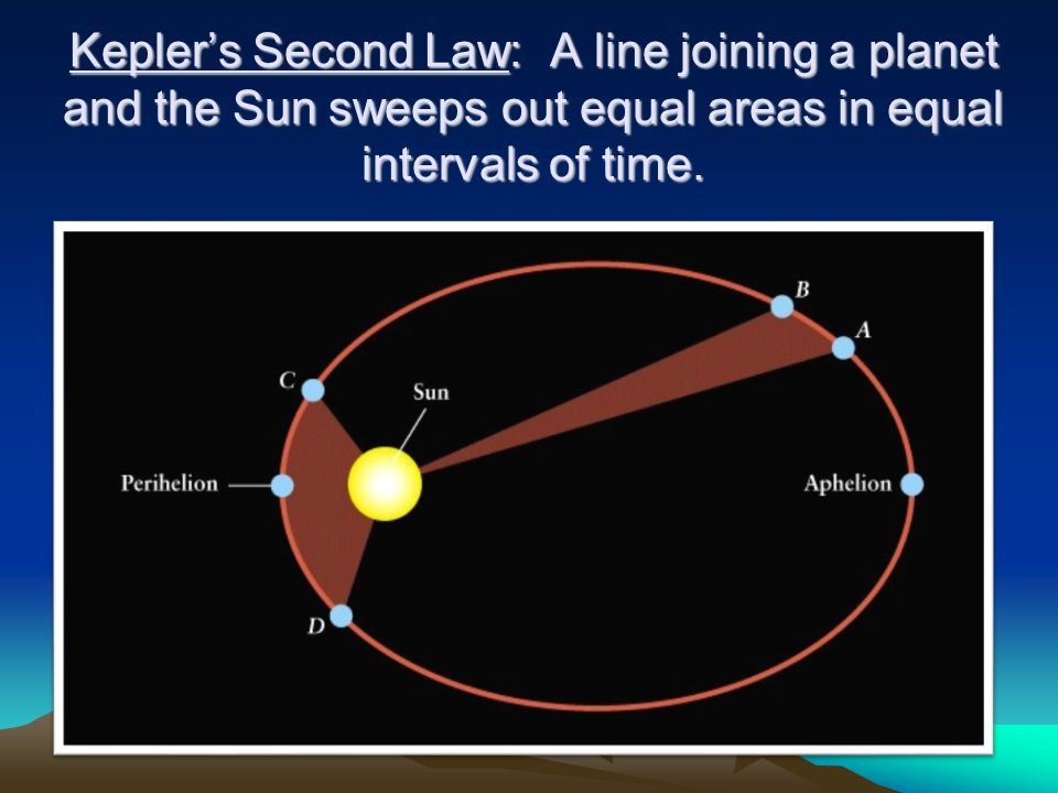 Kepler's Second Law: A line joining a planet and the Sun sweeps out equal areas in equal intervals of time.