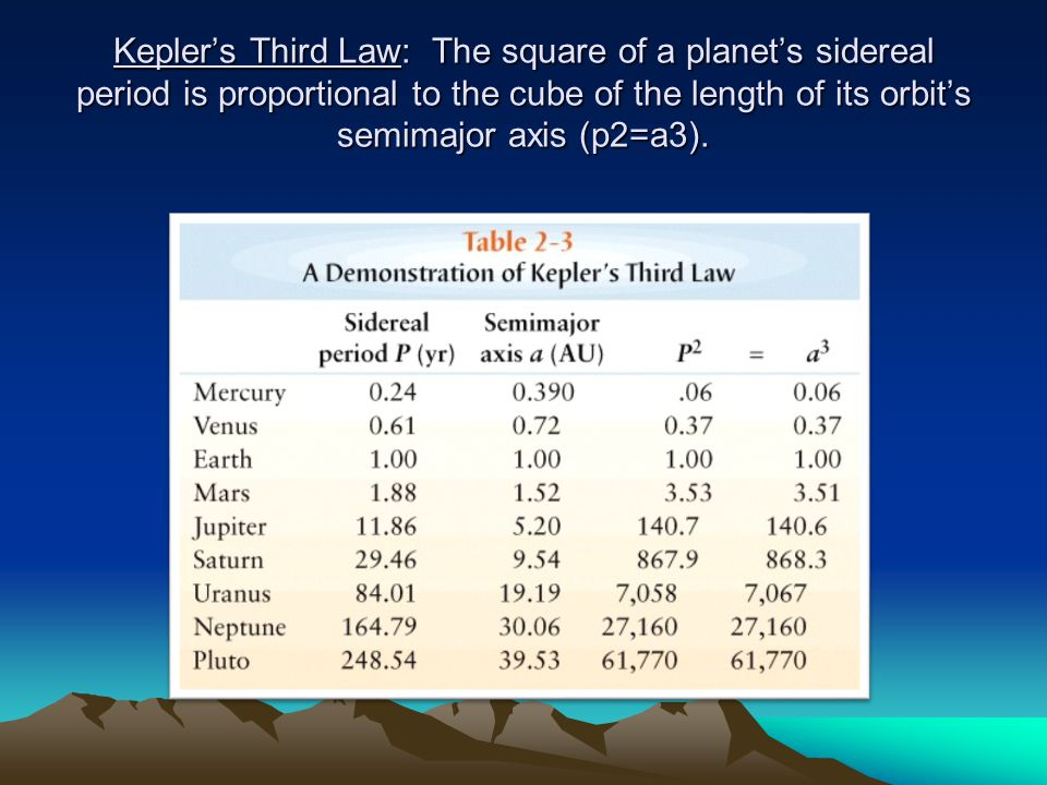 Kepler's Third Law: The square of a planet's sidereal period is proportional to the cube of the length of its orbit's semimajor axis (p2=a3).