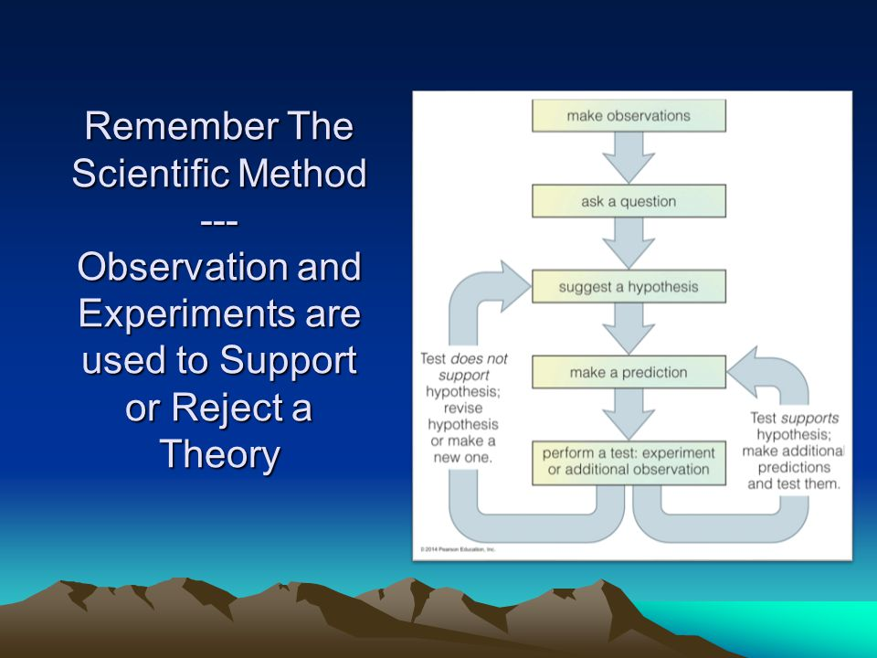 Remember The Scientific Method --- Observation and Experiments are used to Support or Reject a Theory