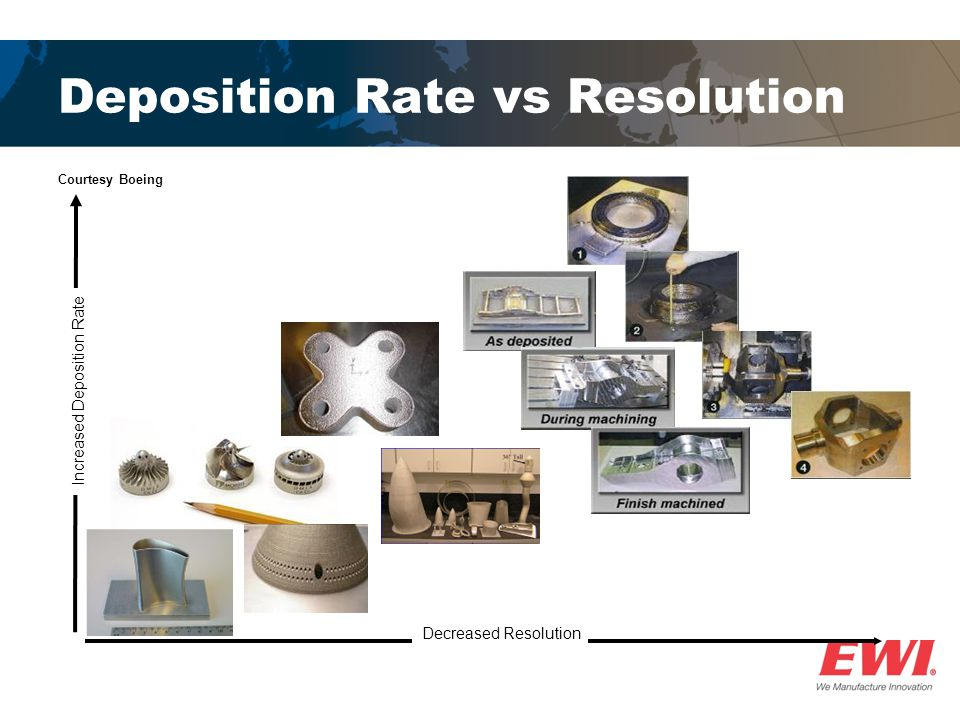 Deposition Rate vs Resolution