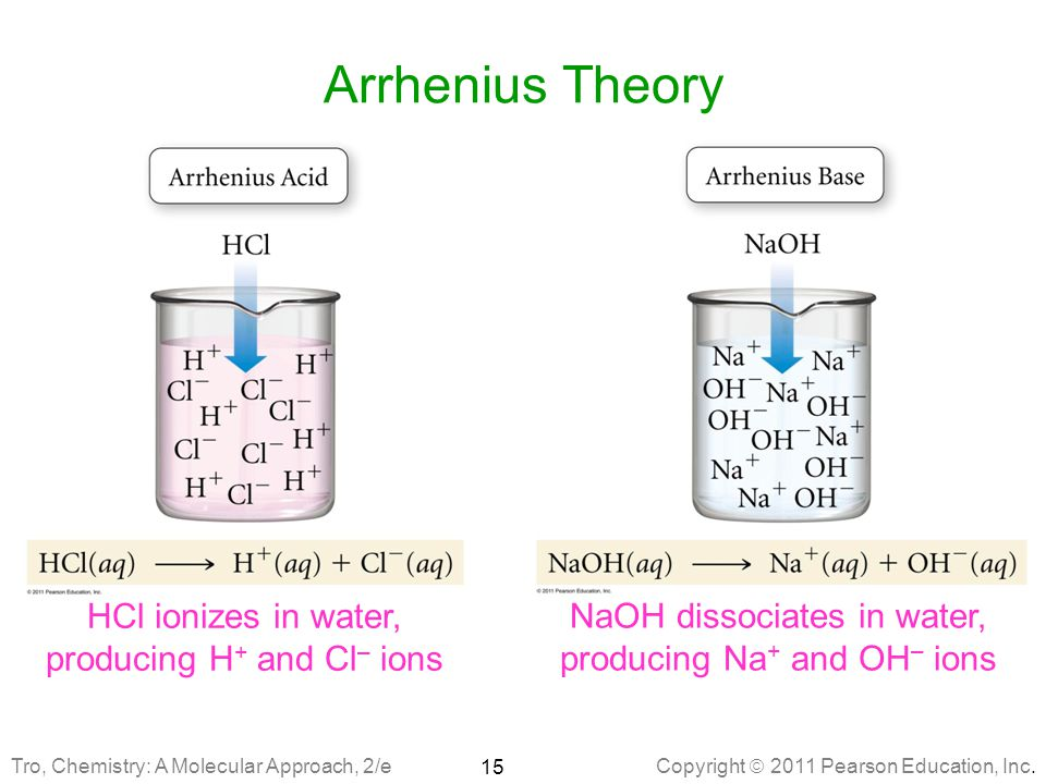 Arrhenius Theory HCl ionizes in water, producing H+ and Cl– ions