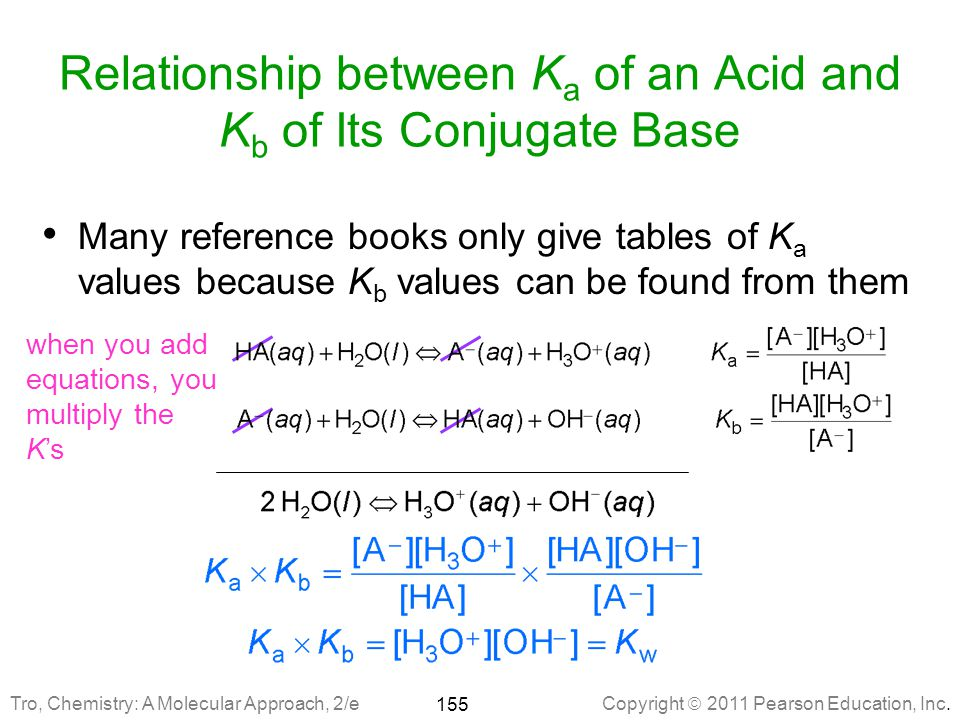 Relationship between Ka of an Acid and Kb of Its Conjugate Base