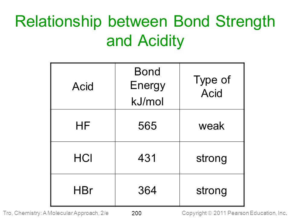 Relationship between Bond Strength and Acidity
