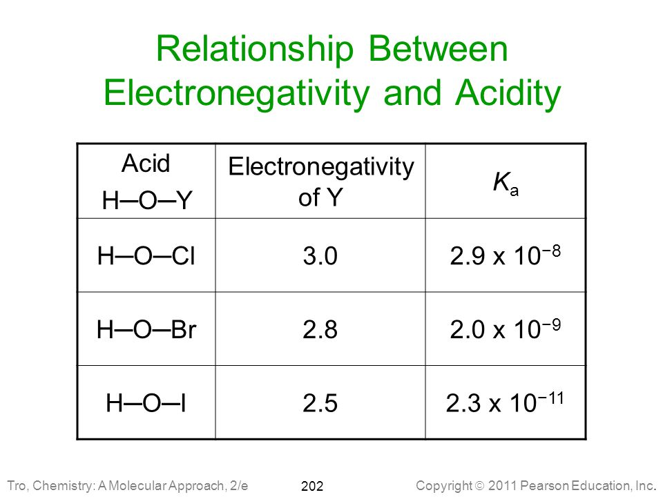 Relationship Between Electronegativity and Acidity