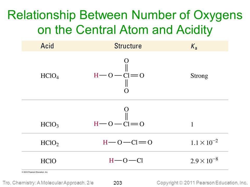Relationship Between Number of Oxygens on the Central Atom and Acidity