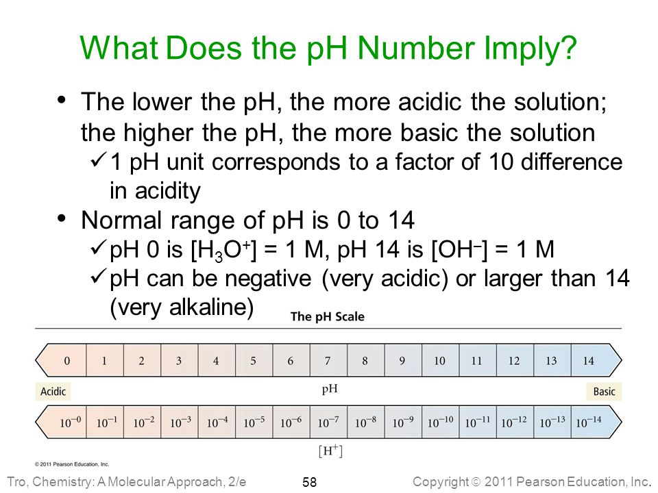 What Does the pH Number Imply
