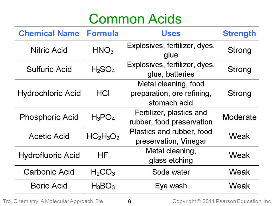 Common Acids Tro, Chemistry: A Molecular Approach, 2/e