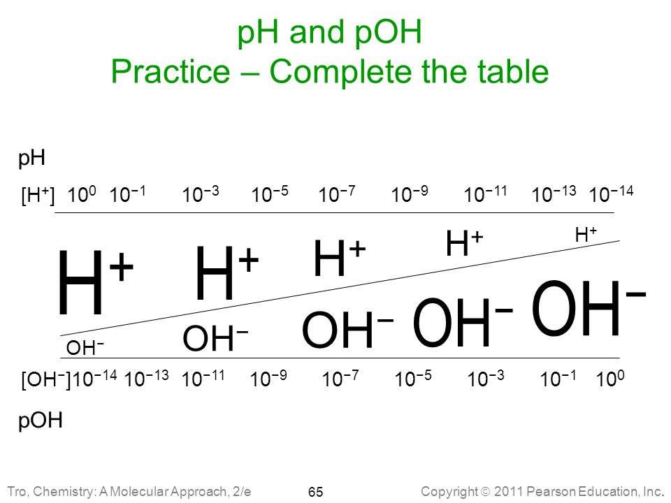 pH and pOH Practice – Complete the table