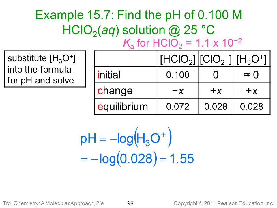 Example 15.7: Find the pH of 0.100 M HClO2(aq) solution @ 25 °C