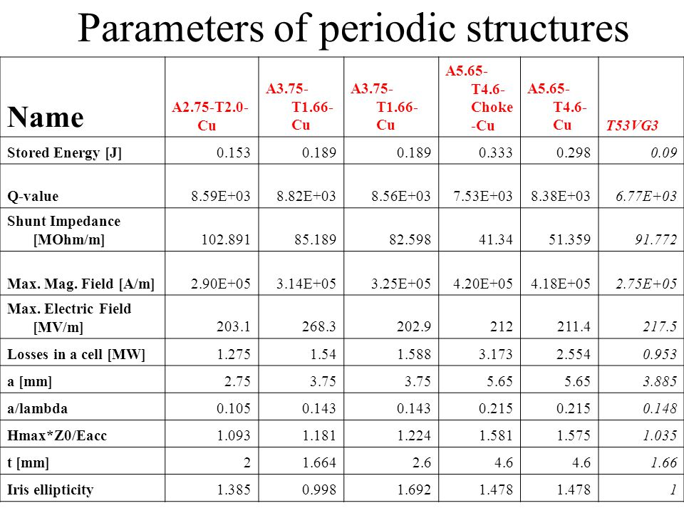 Parameters of periodic structures