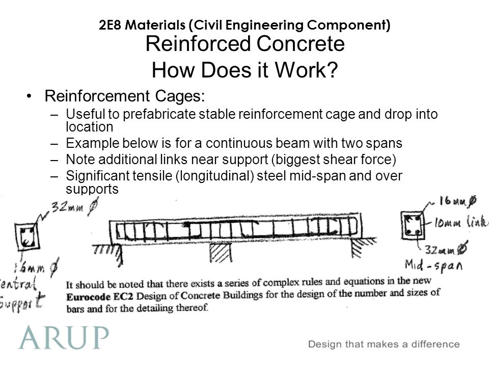 Reinforced Concrete How Does it Work