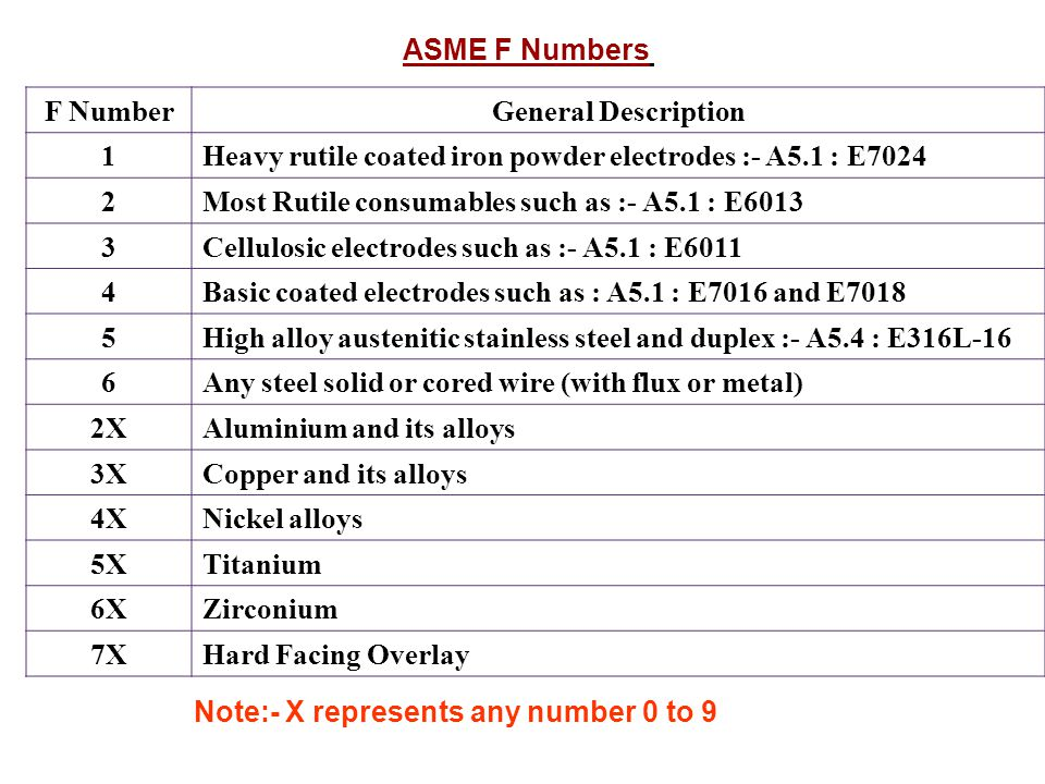 ASME F Numbers F Number. General Description. 1. Heavy rutile coated iron powder electrodes :- A5.1 : E7024.