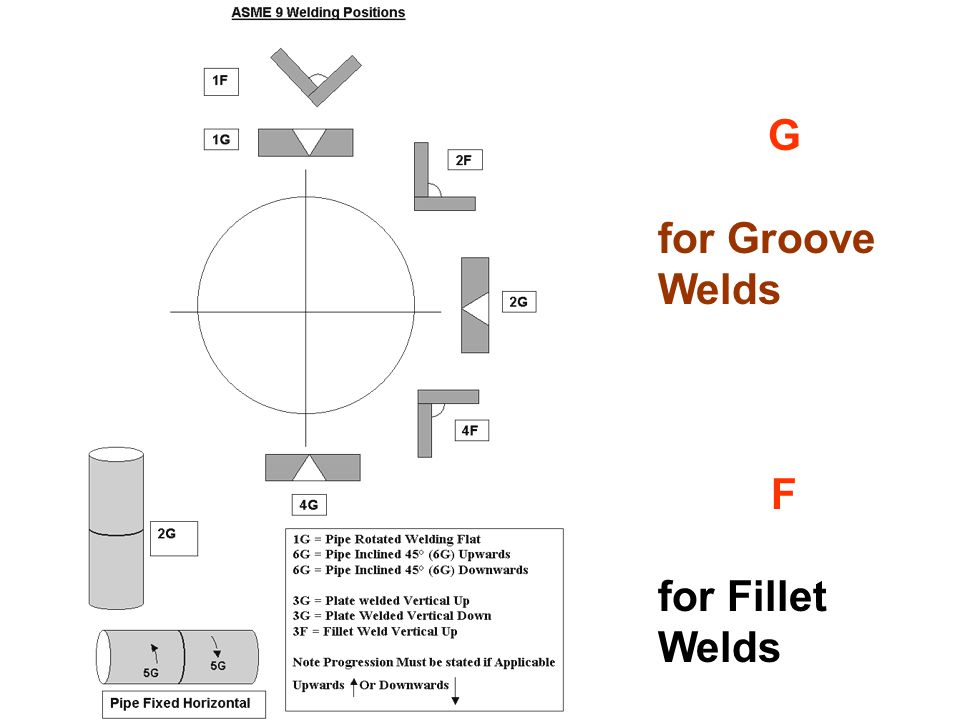 G for Groove Welds F for Fillet Welds