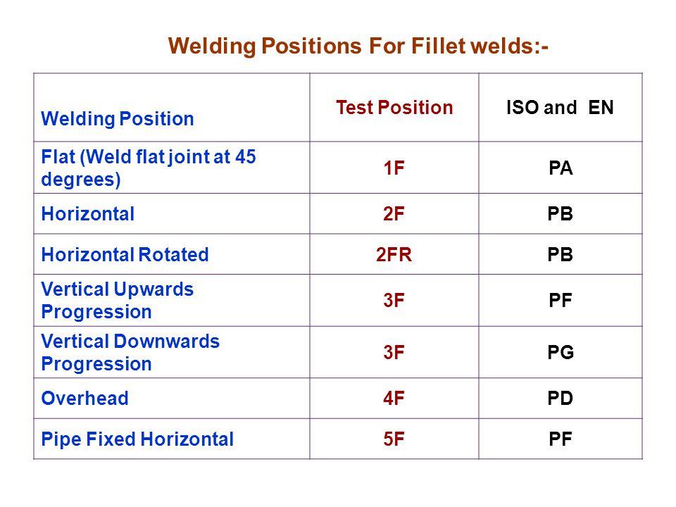 Test Position ISO and EN 1F PA 2F PB 2FR 3F PF PG 4F PD 5F