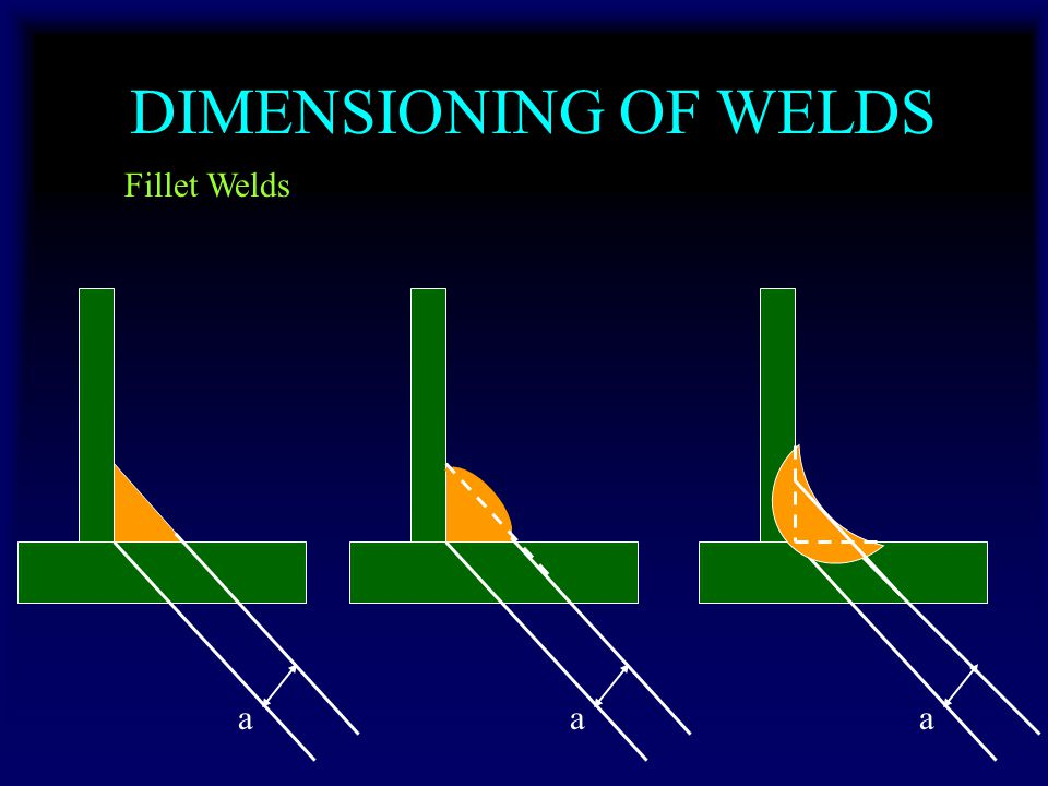 DIMENSIONING OF WELDS Fillet Welds a a a