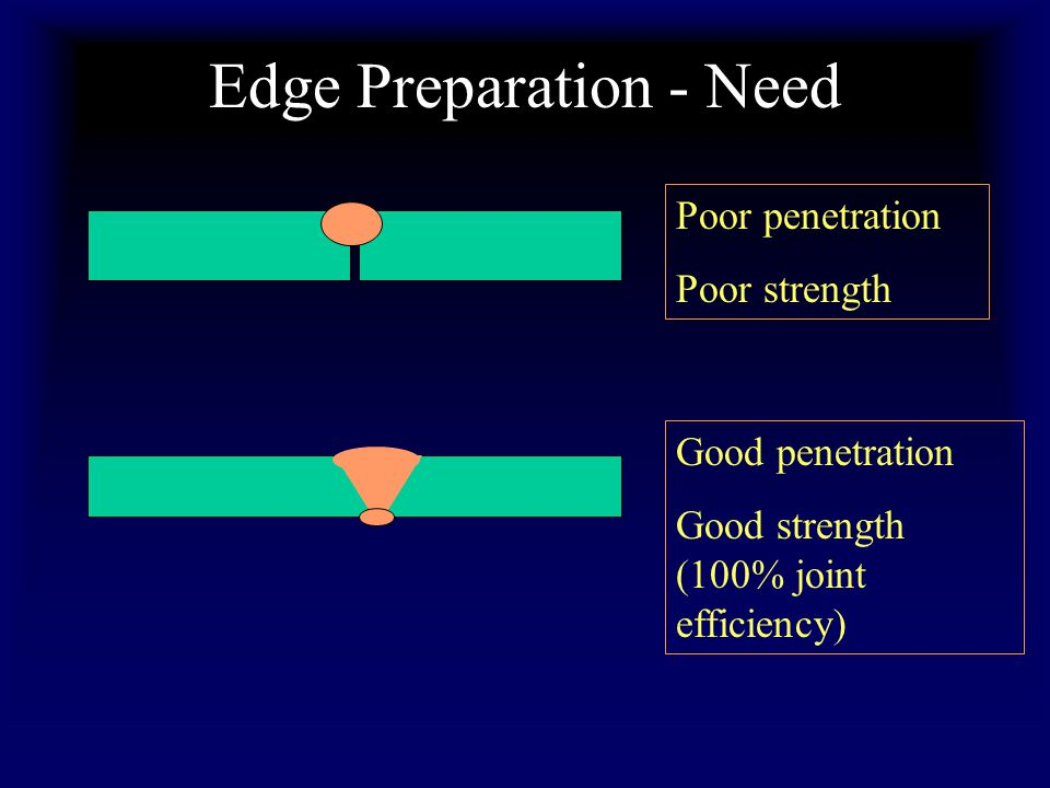 Edge Preparation - Need