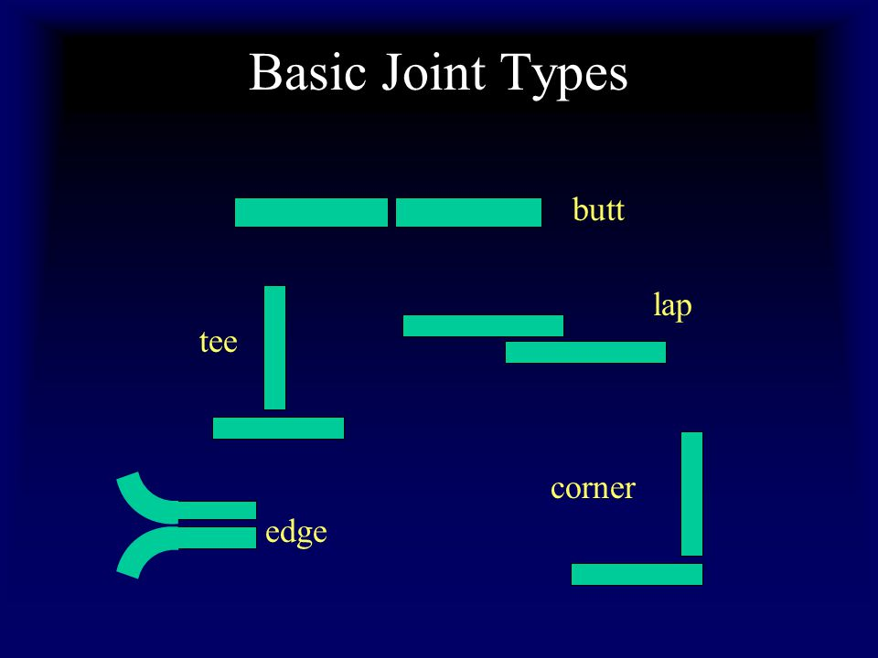 Basic Joint Types butt lap tee corner edge