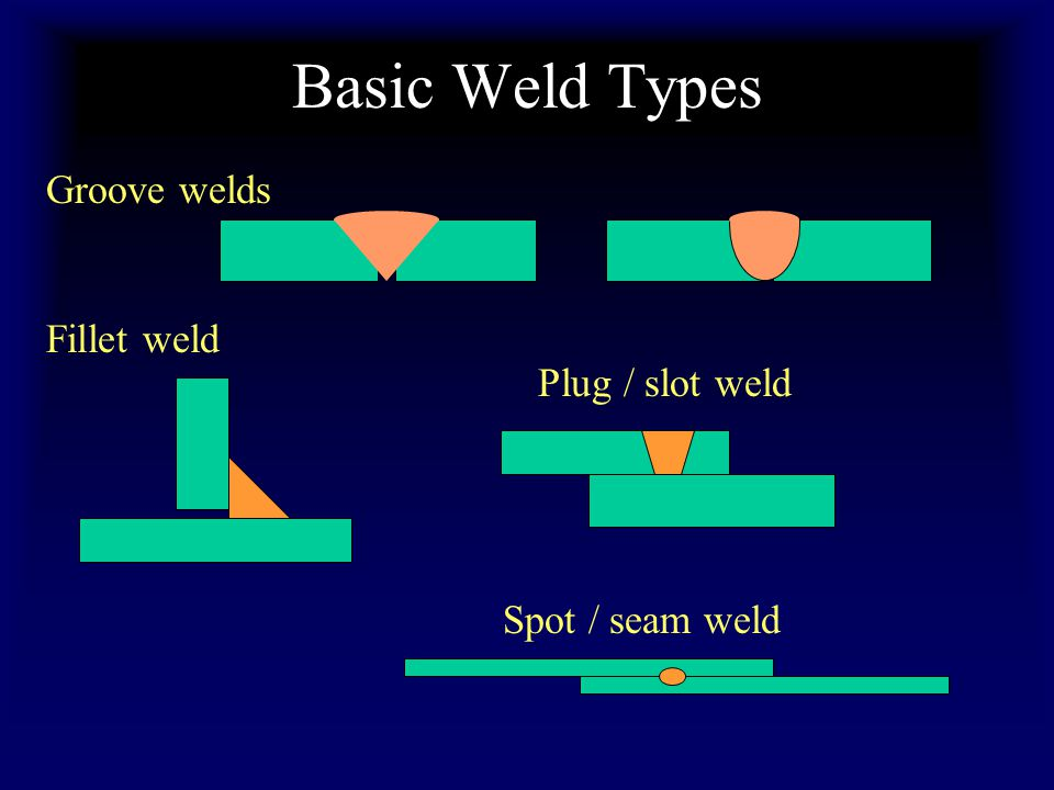 Basic Weld Types Groove welds Fillet weld Plug / slot weld