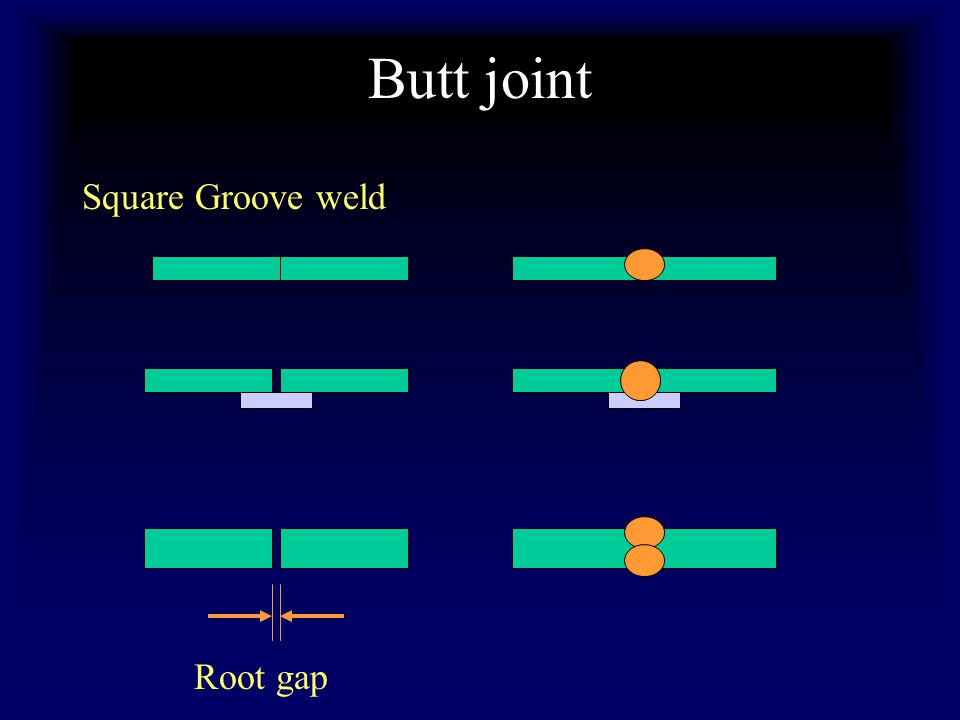 Butt joint Square Groove weld Root gap