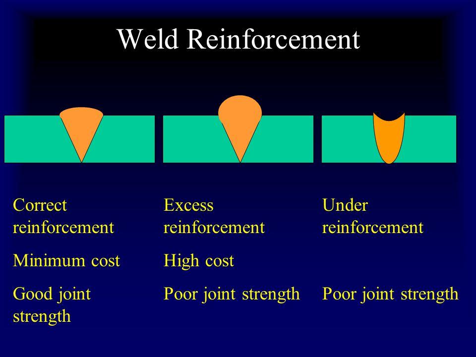 Weld Reinforcement Correct reinforcement Minimum cost