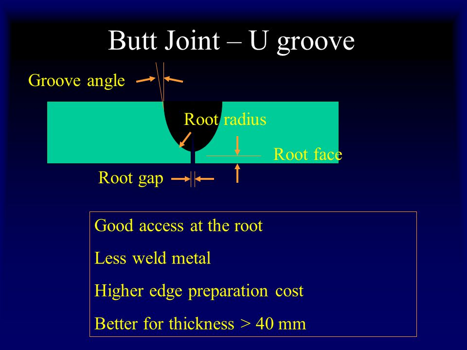 Butt Joint – U groove Groove angle Root radius Root face Root gap
