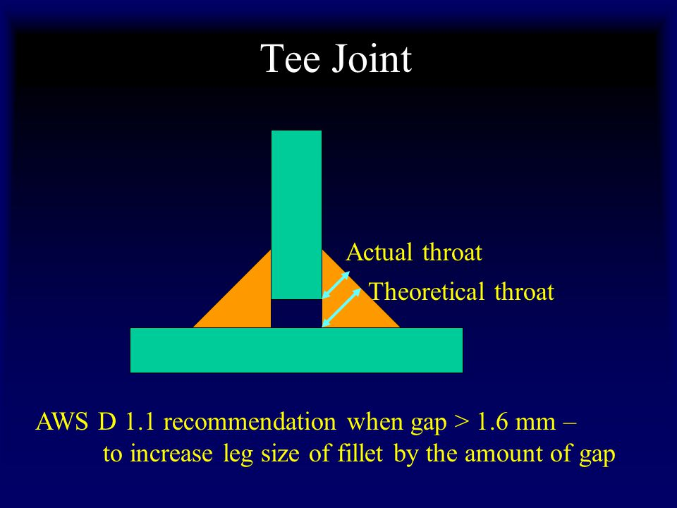 Tee Joint Actual throat Theoretical throat