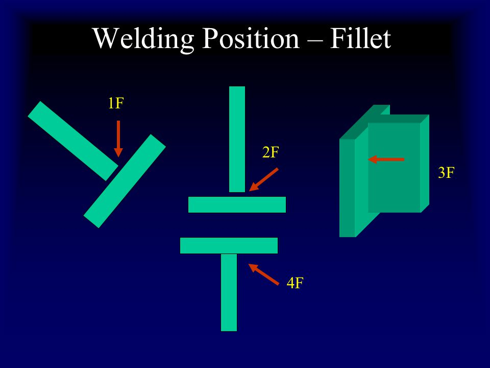 Welding Position – Fillet