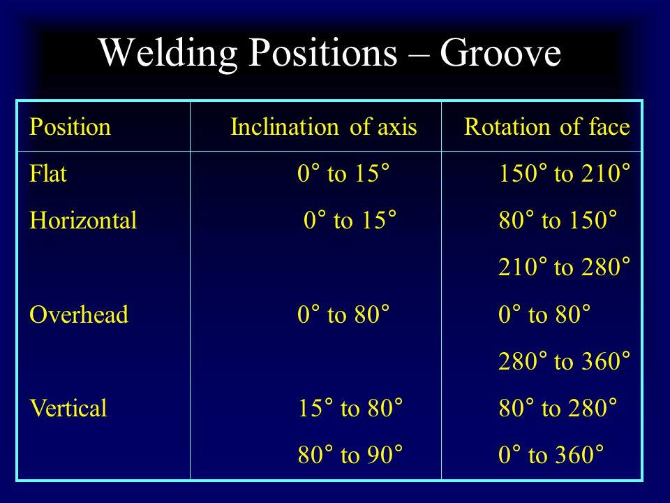 Welding Positions – Groove