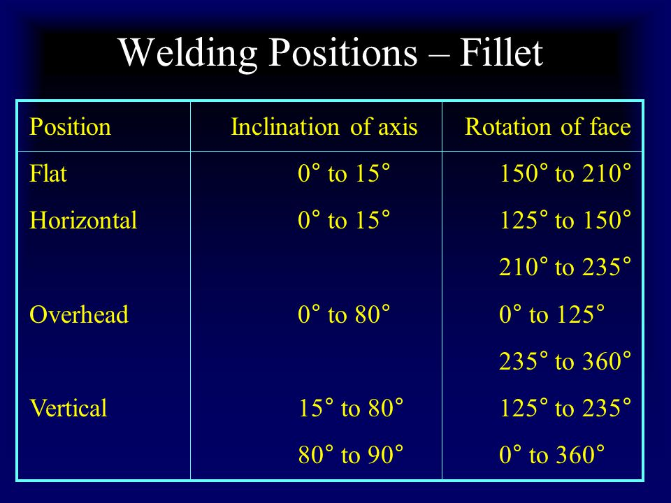 Welding Positions – Fillet