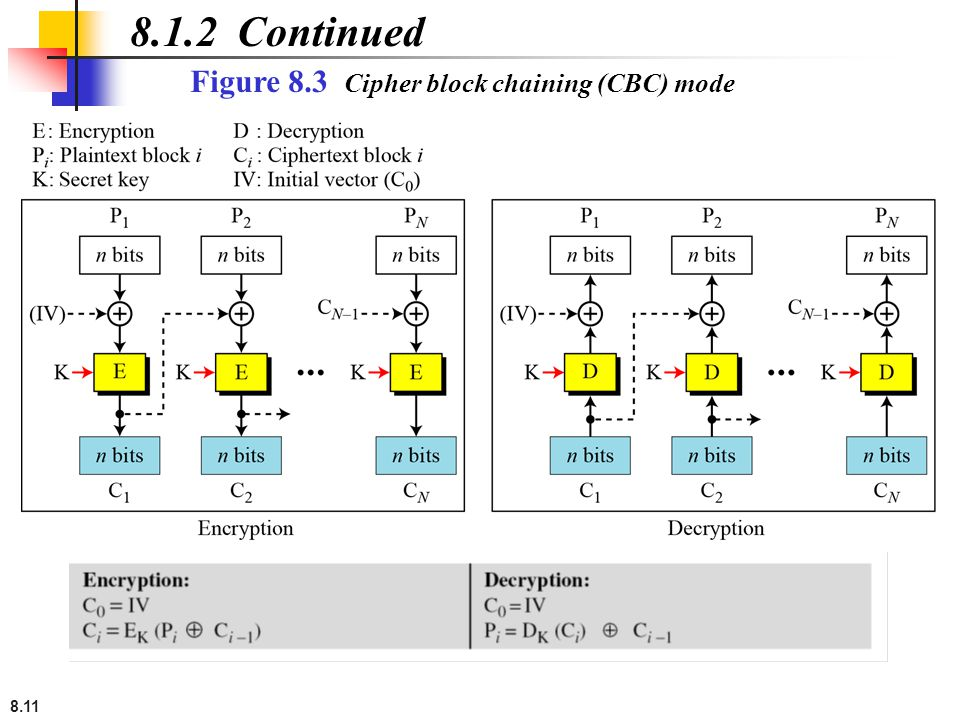 8.1.2 Continued Figure 8.3 Cipher block chaining (CBC) mode