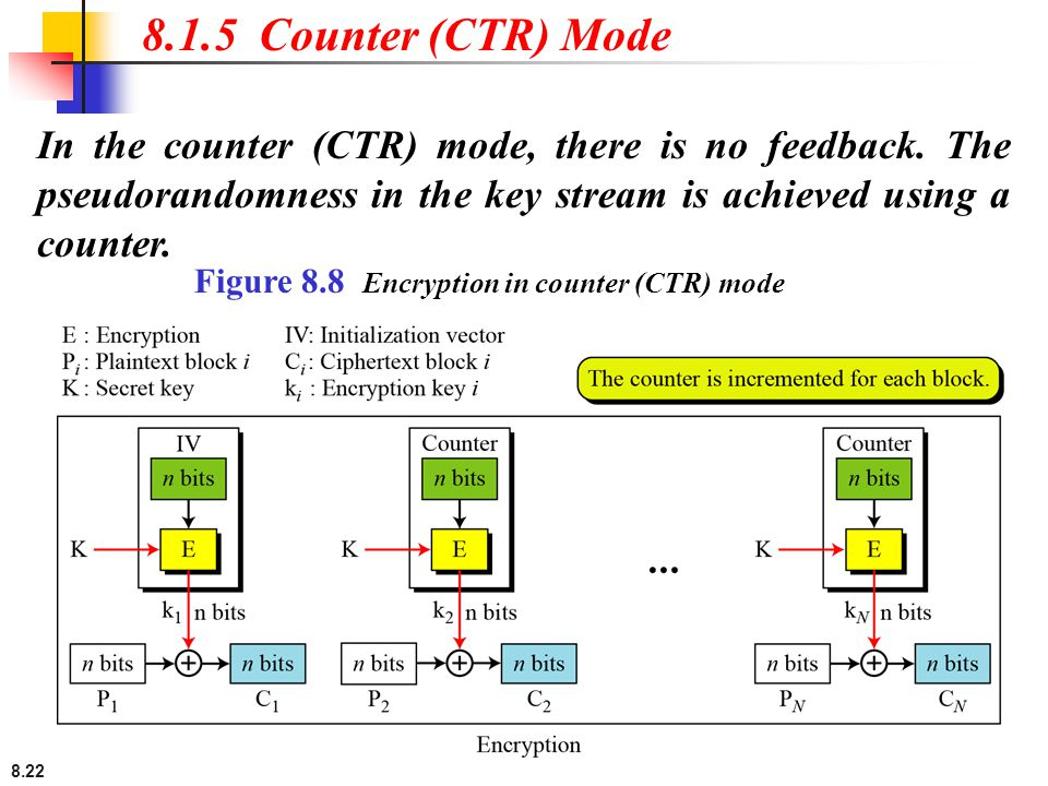 8.1.5 Counter (CTR) Mode In the counter (CTR) mode, there is no feedback. The pseudorandomness in the key stream is achieved using a counter.