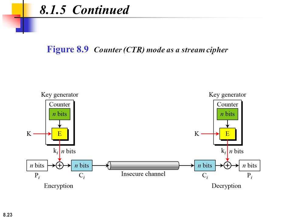 8.1.5 Continued Figure 8.9 Counter (CTR) mode as a stream cipher