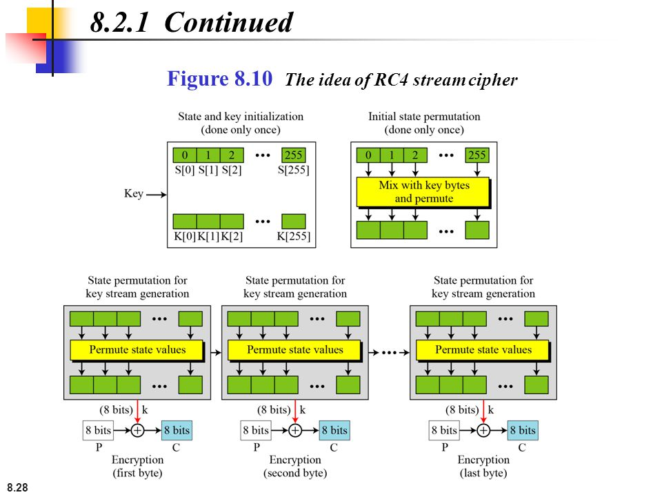 8.2.1 Continued Figure 8.10 The idea of RC4 stream cipher
