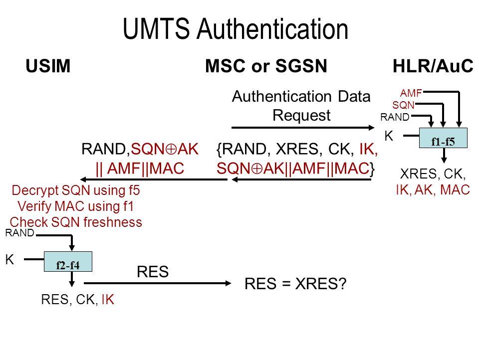 UMTS Authentication MSC or SGSN HLR/AuC USIM