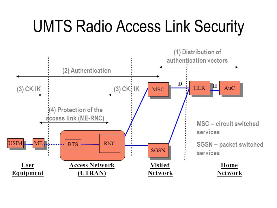 UMTS Radio Access Link Security