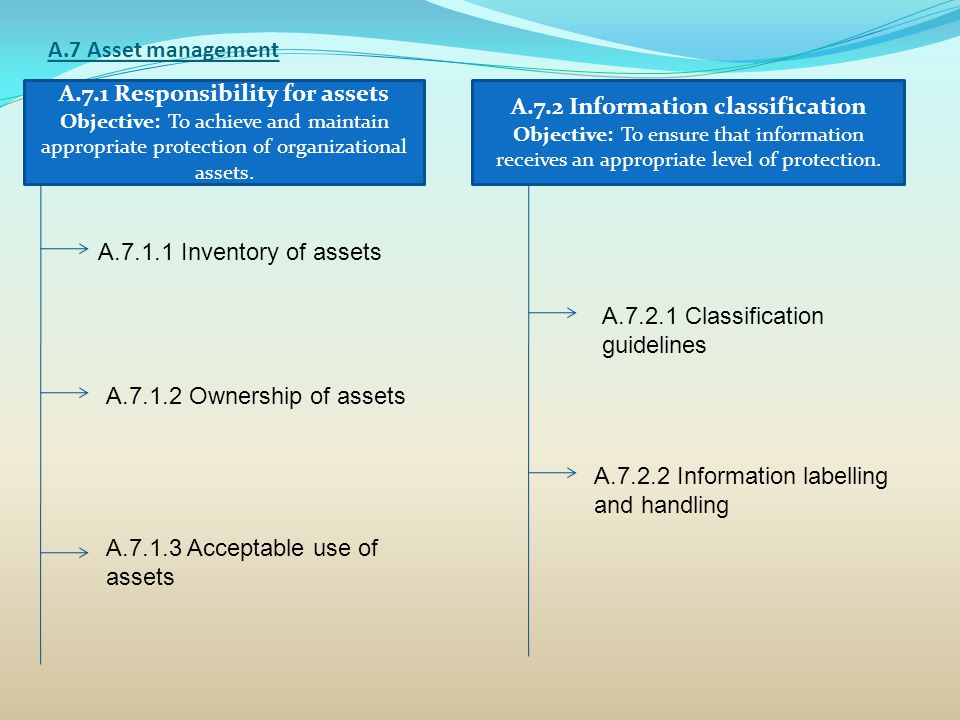 A.7.1 Responsibility for assets A.7.2 Information classification