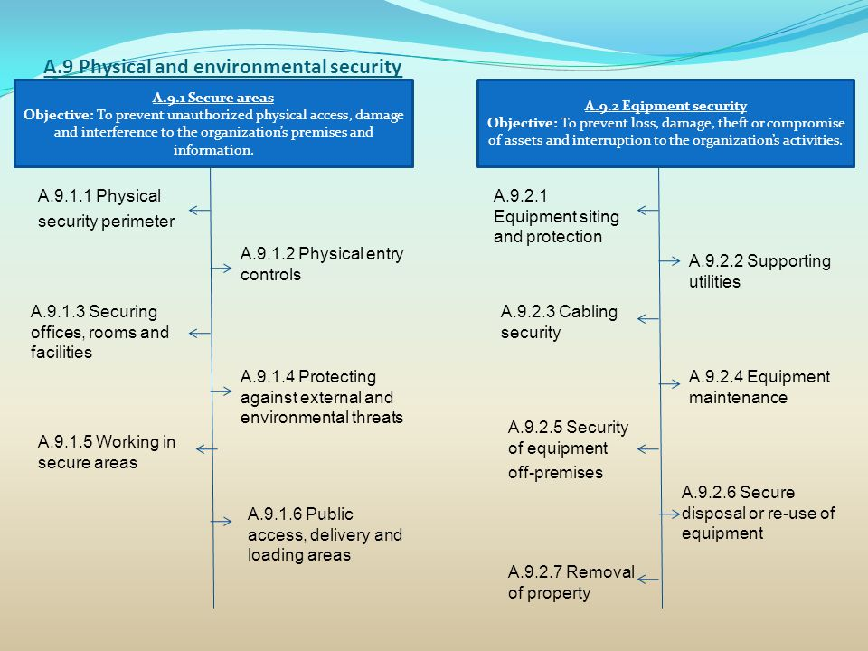 A.9 Physical and environmental security