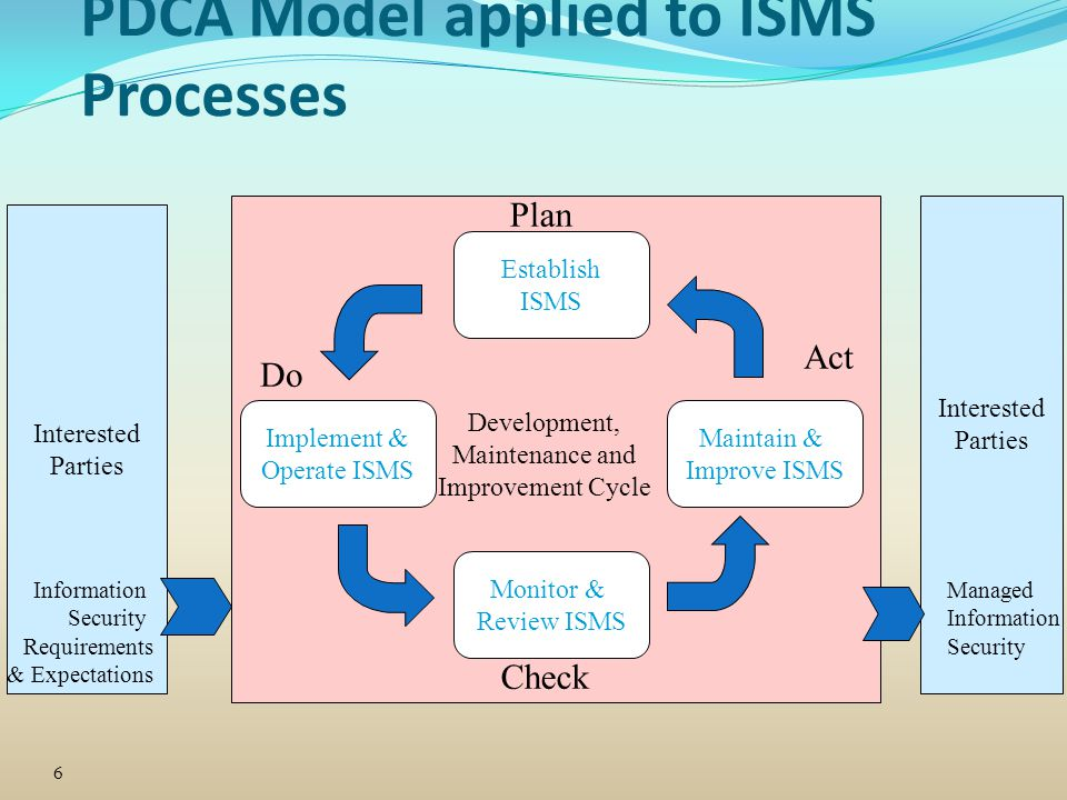 PDCA Model applied to ISMS Processes